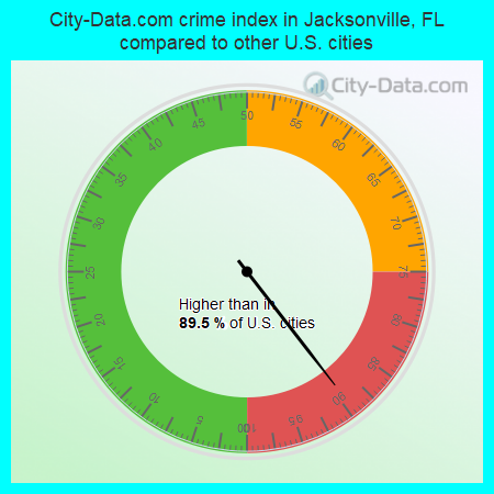 City-Data.com crime index in Jacksonville, FL compared to other U.S. cities