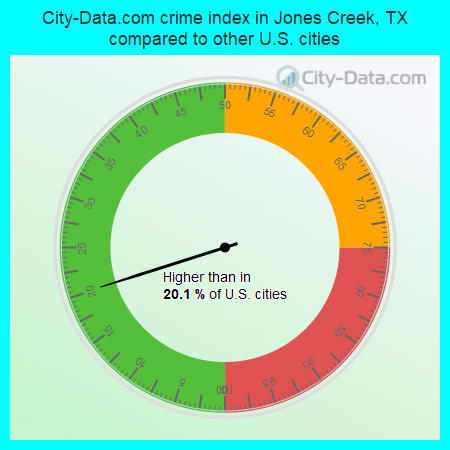 City-Data.com crime index in Jones Creek, TX compared to other U.S. cities