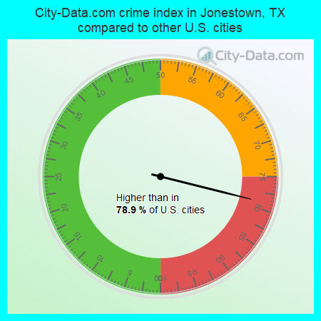 City-Data.com crime index in Jonestown, TX compared to other U.S. cities