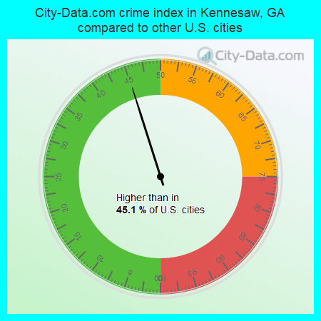 City-Data.com crime index in Kennesaw, GA compared to other U.S. cities