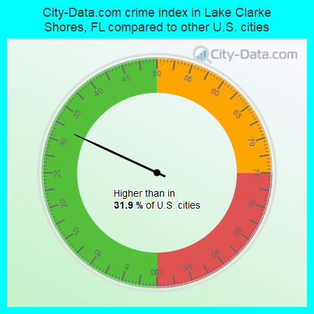 City-Data.com crime index in Lake Clarke Shores, FL compared to other U.S. cities