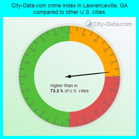 City-Data.com crime index in Lawrenceville, GA compared to other U.S. cities