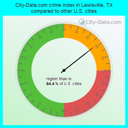City-Data.com crime index in Lewisville, TX compared to other U.S. cities