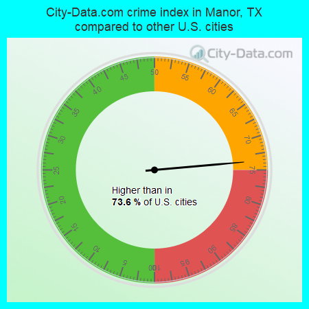City-Data.com crime index in Manor, TX compared to other U.S. cities