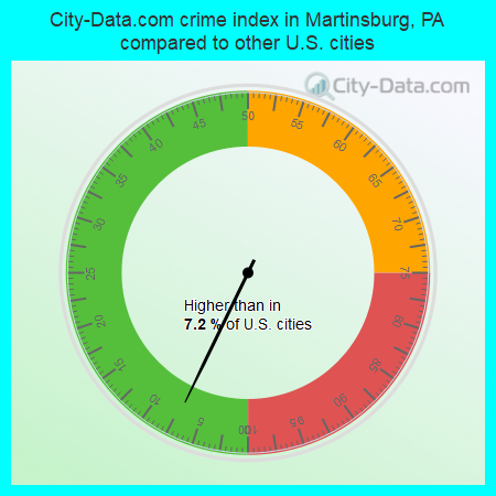 City-Data.com crime index in Martinsburg, PA compared to other U.S. cities