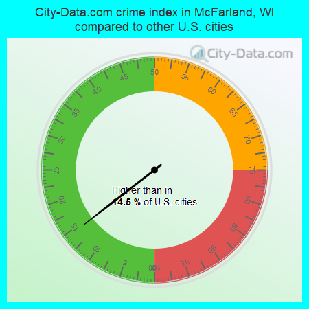 City-Data.com crime index in McFarland, WI compared to other U.S. cities