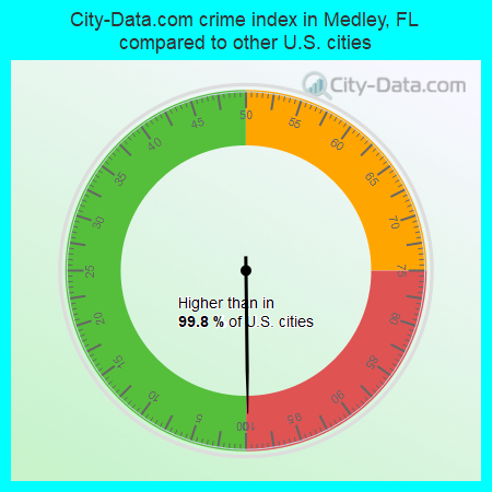 City-Data.com crime index in Medley, FL compared to other U.S. cities