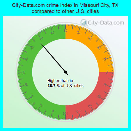 City-Data.com crime index in Missouri City, TX compared to other U.S. cities
