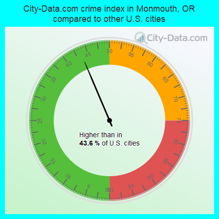 City-Data.com crime index in Monmouth, OR compared to other U.S. cities