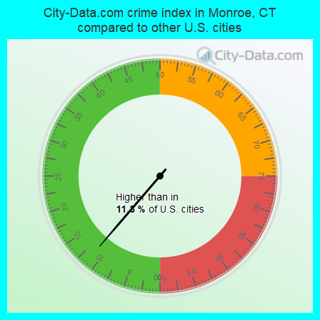 City-Data.com crime index in Monroe, CT compared to other U.S. cities