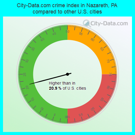 City-Data.com crime index in Nazareth, PA compared to other U.S. cities