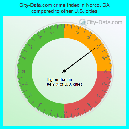 City-Data.com crime index in Norco, CA compared to other U.S. cities