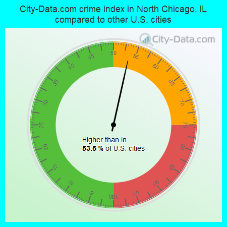 City-Data.com crime index in North Chicago, IL compared to other U.S. cities