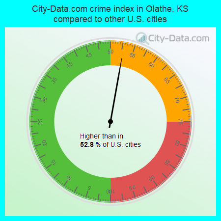 City-Data.com crime index in Olathe, KS compared to other U.S. cities