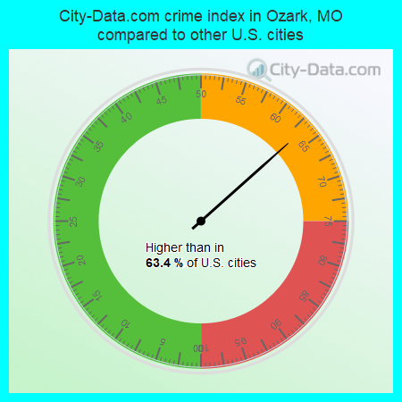 City-Data.com crime index in Ozark, MO compared to other U.S. cities