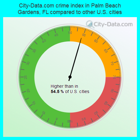 City-Data.com crime index in Palm Beach Gardens, FL compared to other U.S. cities