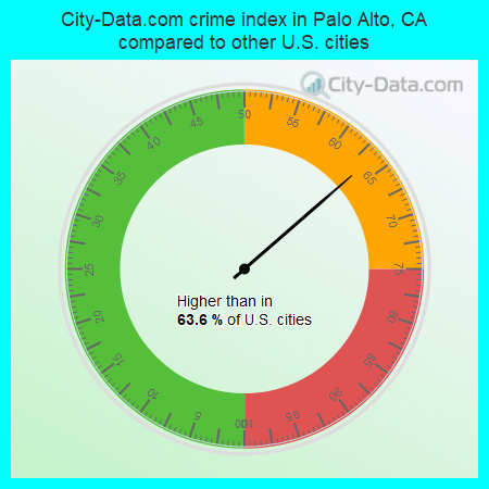 City-Data.com crime index in Palo Alto, CA compared to other U.S. cities