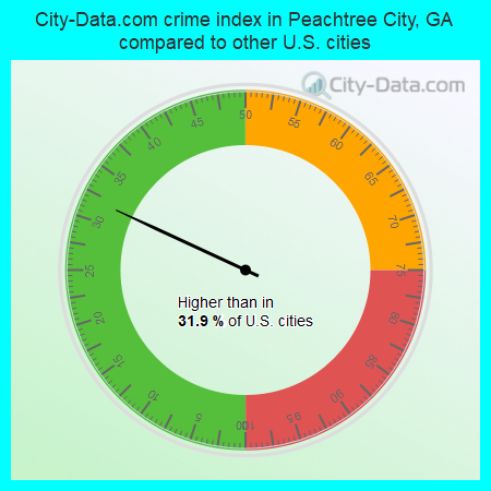 City-Data.com crime index in Peachtree City, GA compared to other U.S. cities