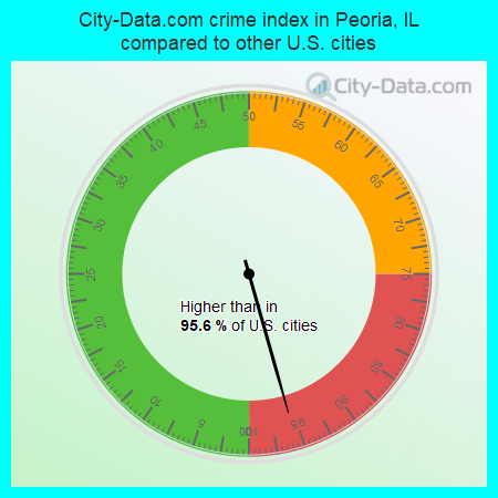 City-Data.com crime index in Peoria, IL compared to other U.S. cities