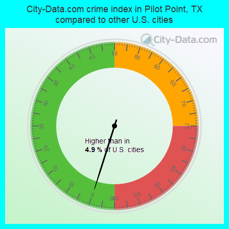 City-Data.com crime index in Pilot Point, TX compared to other U.S. cities