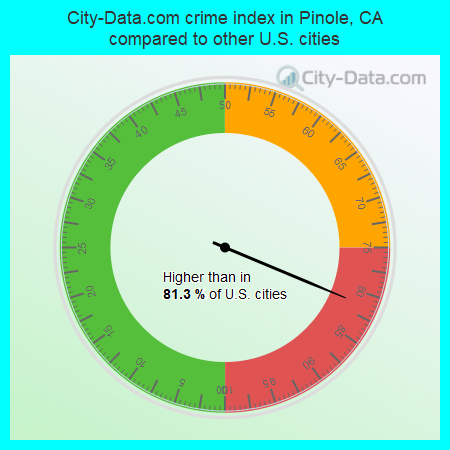 City-Data.com crime index in Pinole, CA compared to other U.S. cities