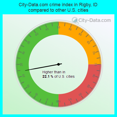 City-Data.com crime index in Rigby, ID compared to other U.S. cities