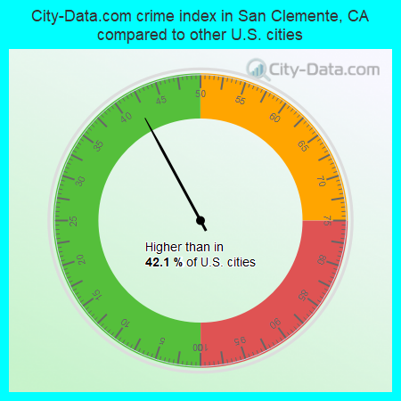 City-Data.com crime index in San Clemente, CA compared to other U.S. cities