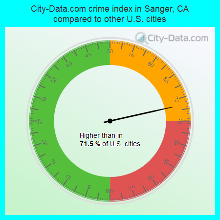 City-Data.com crime index in Sanger, CA compared to other U.S. cities
