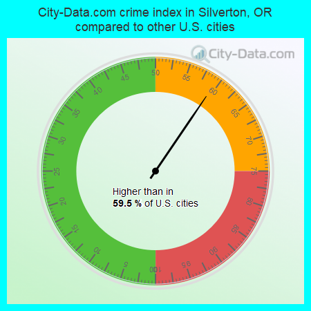 City-Data.com crime index in Silverton, OR compared to other U.S. cities