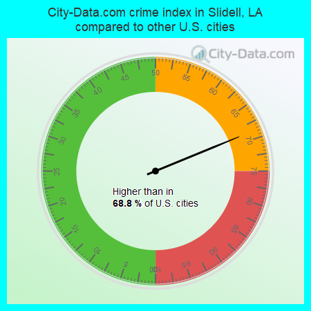 City-Data.com crime index in Slidell, LA compared to other U.S. cities
