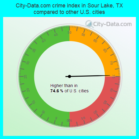 City-Data.com crime index in Sour Lake, TX compared to other U.S. cities