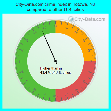City-Data.com crime index in Totowa, NJ compared to other U.S. cities