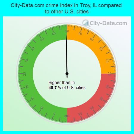 City-Data.com crime index in Troy, IL compared to other U.S. cities
