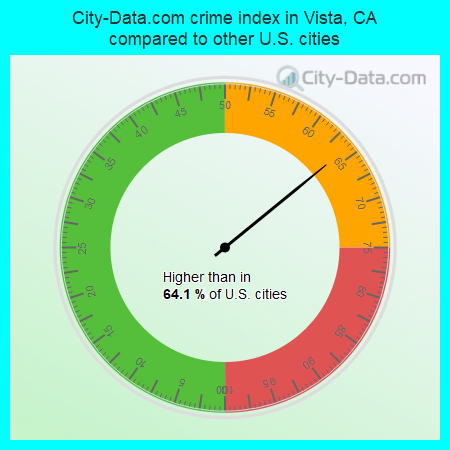 City-Data.com crime index in Vista, CA compared to other U.S. cities