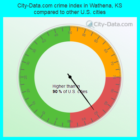 City-Data.com crime index in Wathena, KS compared to other U.S. cities