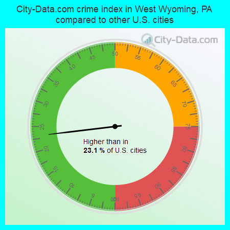 City-Data.com crime index in West Wyoming, PA compared to other U.S. cities