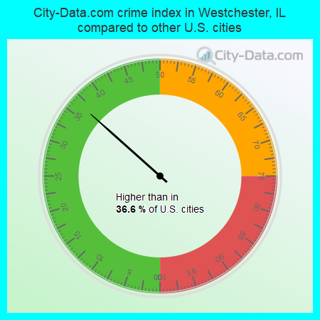 City-Data.com crime index in Westchester, IL compared to other U.S. cities