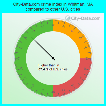 City-Data.com crime index in Whitman, MA compared to other U.S. cities