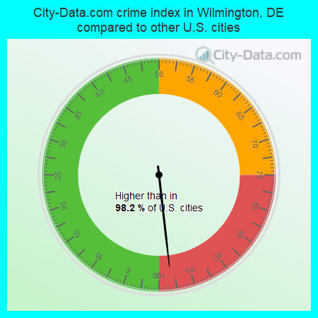 City-Data.com crime index in Wilmington, DE compared to other U.S. cities