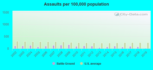 Assaults per 100,000 population