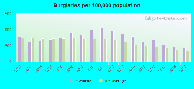 Burglaries per 100,000 population