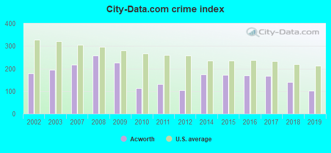 City-data.com crime index in Acworth, GA