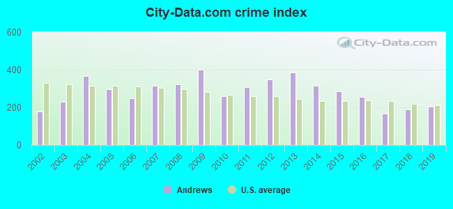 City-data.com crime index in Andrews, TX