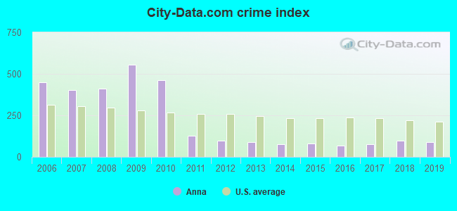 City-data.com crime index in Anna, TX