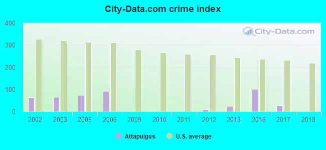 City-data.com crime index in Attapulgus, GA