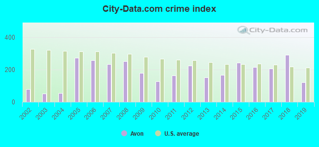 City-data.com crime index in Avon, CO