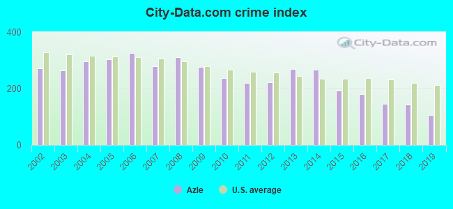 City-data.com crime index in Azle, TX