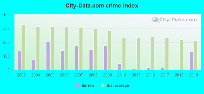 City-data.com crime index in Barron, WI