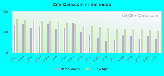 City-data.com crime index
