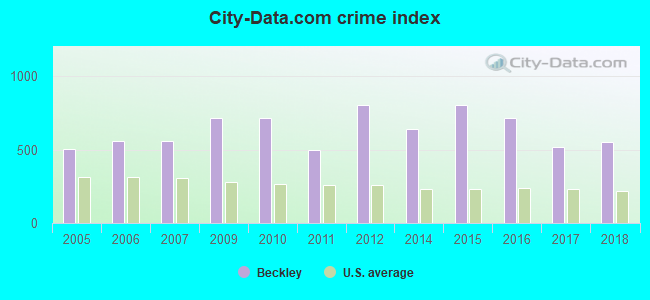 City-data.com crime index in Beckley, WV